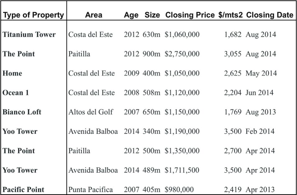 panama luxury real estate market